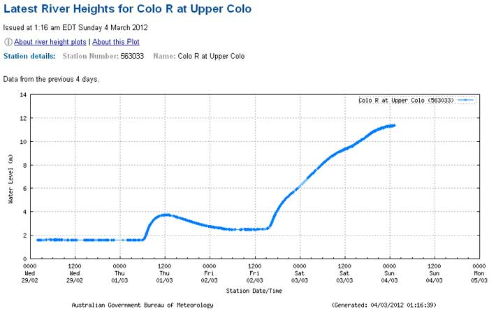 BOM Colo river height